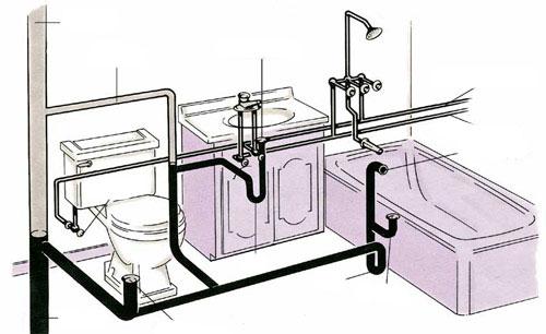 Vodoinstalace - rozvody vody a kanalizace v domech