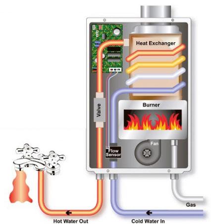 Ohřev teplé užitkové vody ohřívačem vody integrovaným do plynového kotle